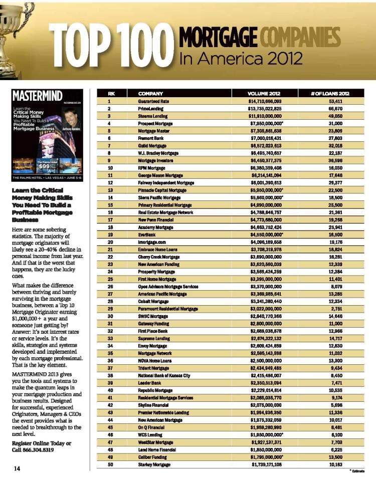 Top 100 Mtg Lenders
